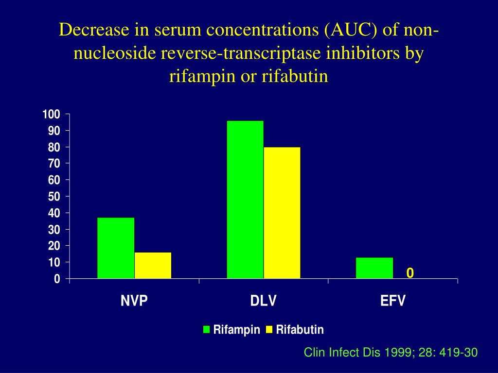 Decrease in serum concentrations (AUC) of non-nucleoside reverse-transcriptase inhibitors by rifampin or rifabutin