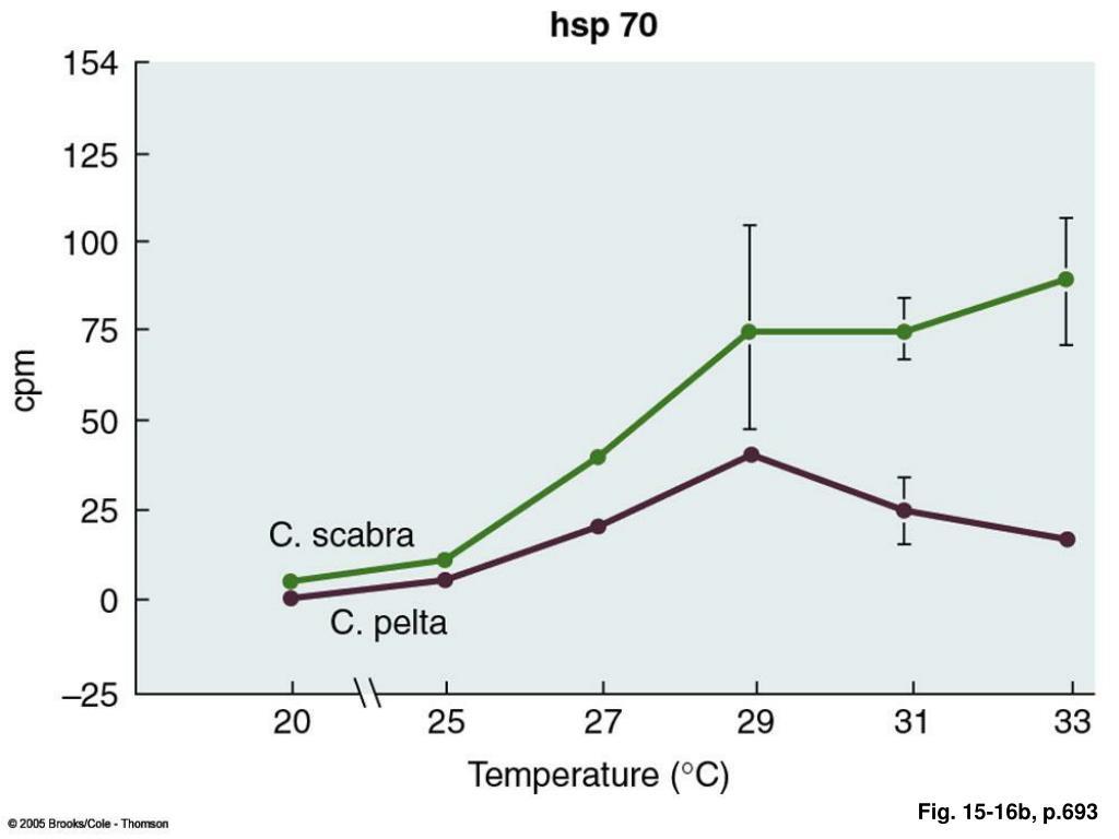 Fig. 15-16b, p.693