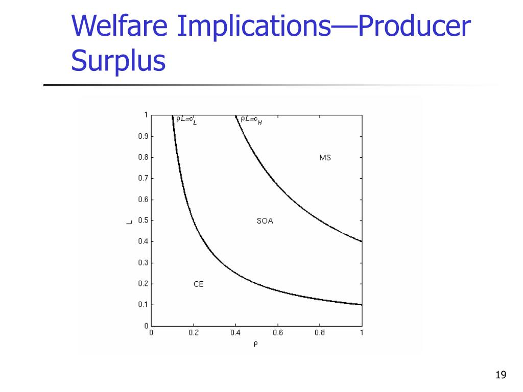 Welfare Implications—Producer Surplus
