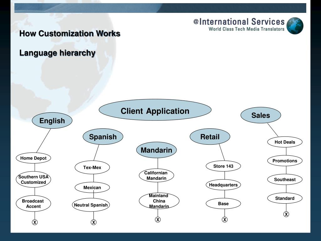 How Customization Works