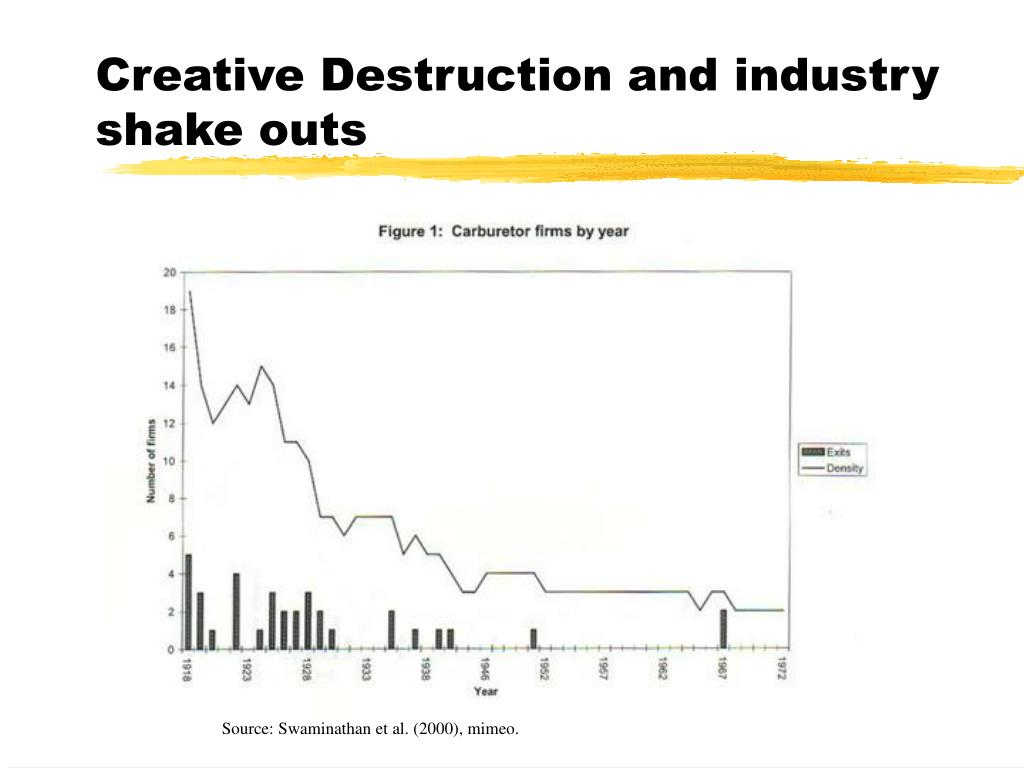 Creative Destruction and industry shake outs