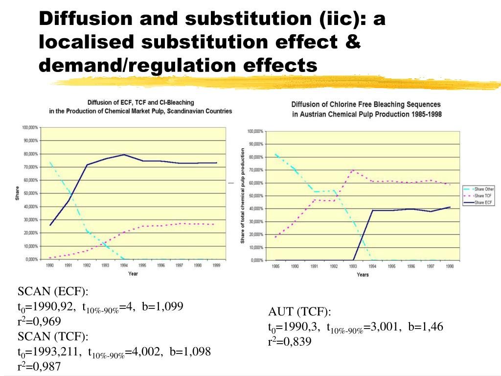 Diffusion and substitution (iic): a localised substitution effect & demand/regulation effects