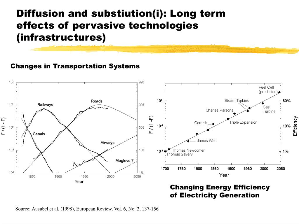 Diffusion and substiution(i): Long term effects of pervasive technologies (infrastructures)