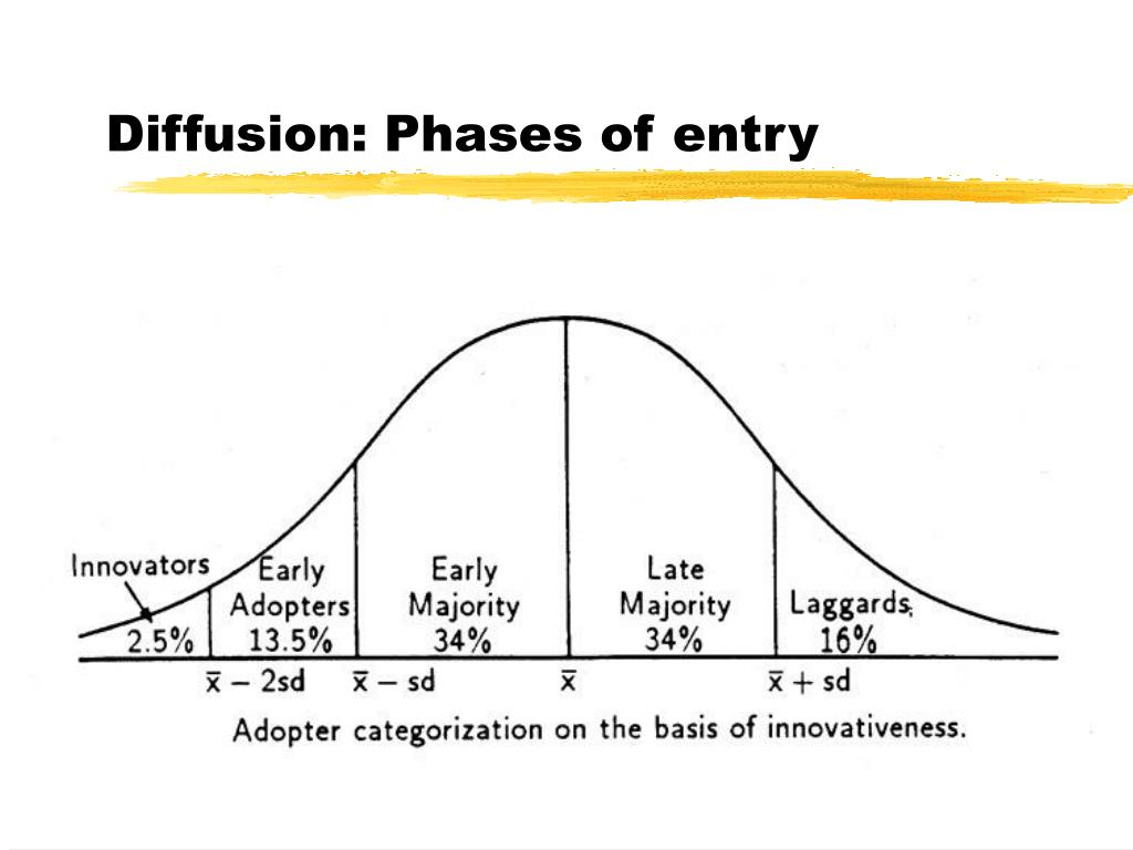 Diffusion: Phases of entry