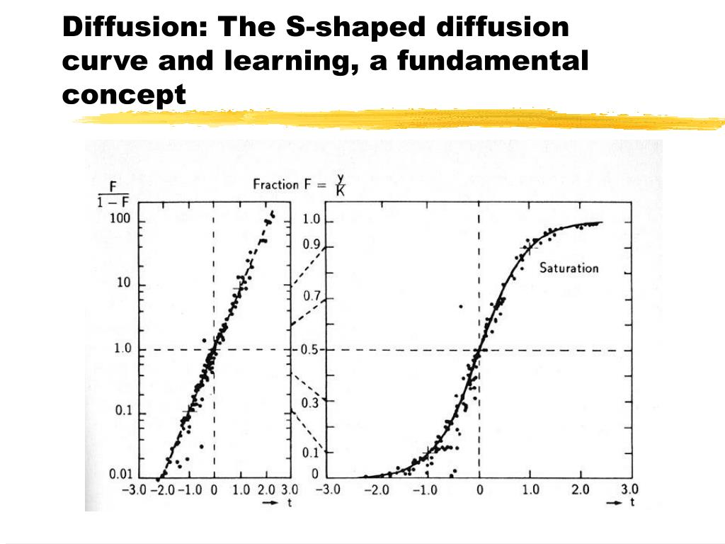 Diffusion: The S-shaped diffusion curve and learning, a fundamental concept