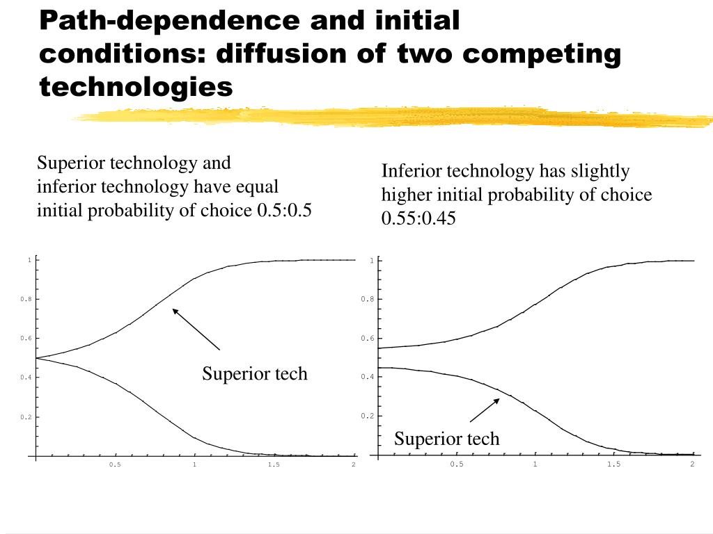 Path-dependence and initial conditions: diffusion of two competing technologies