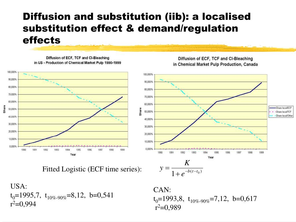 Diffusion and substitution (iib): a localised substitution effect & demand/regulation effects