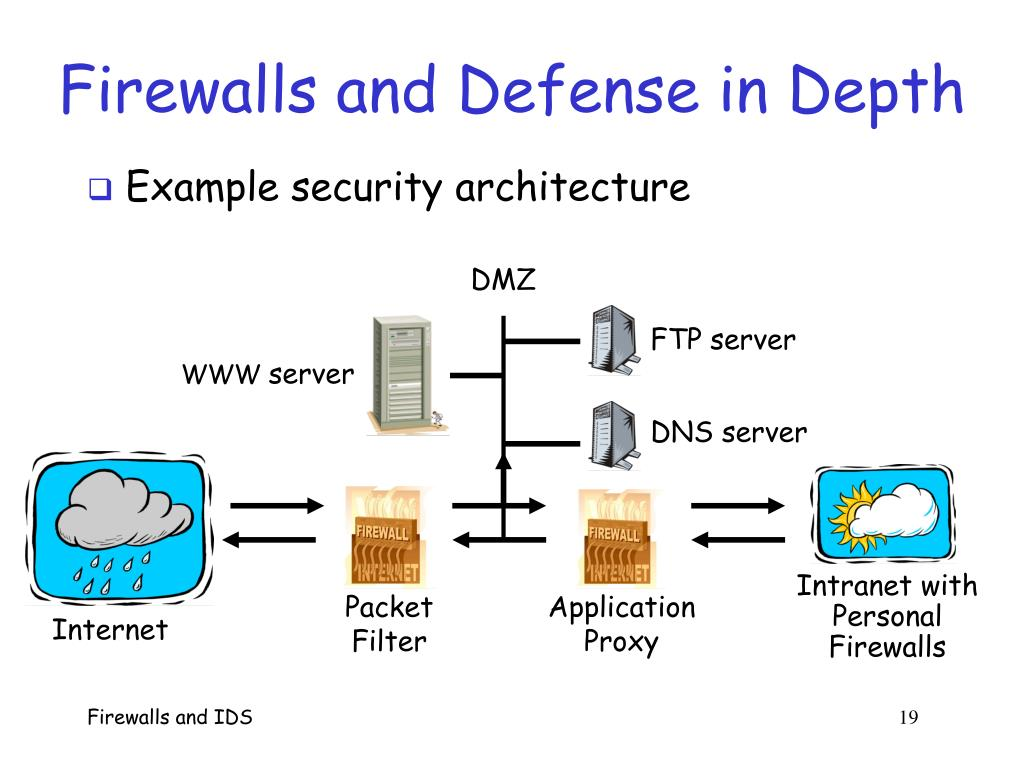 Firewalls and Defense in Depth