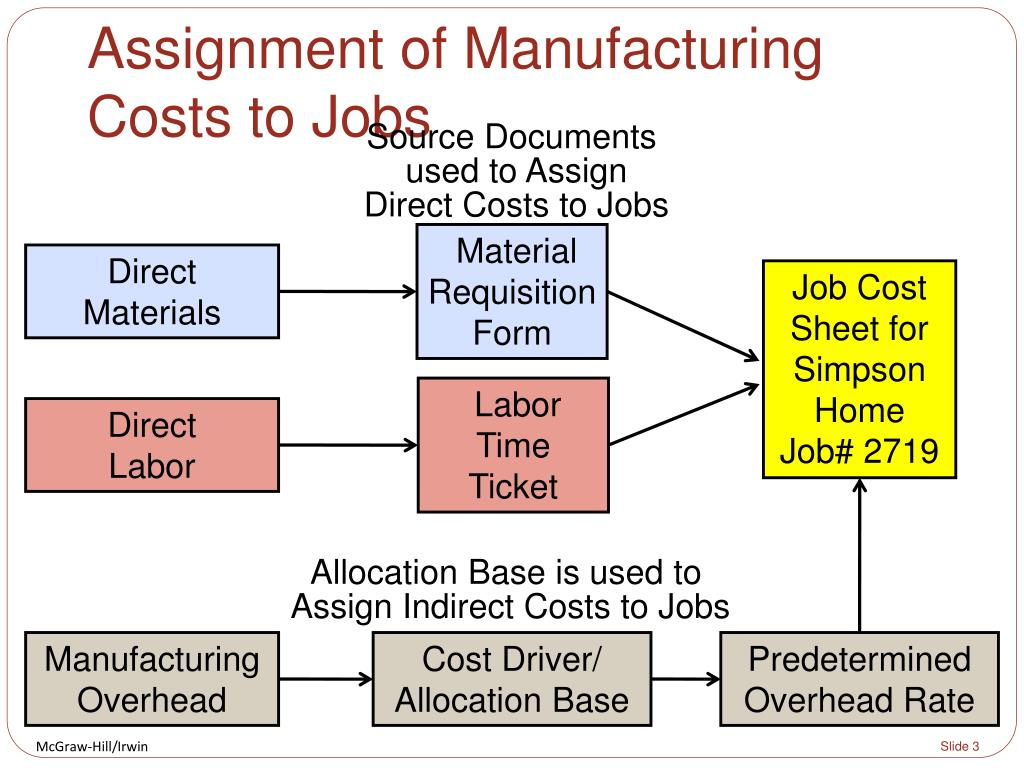 manufacturing and costs And nothing is more critical to your company's success than keeping on top of the latest processes that help lower parts production costs and reduce cycle times makino production processes are essential, highly scalable components in six sigma, lean manufacturing plants worldwide.