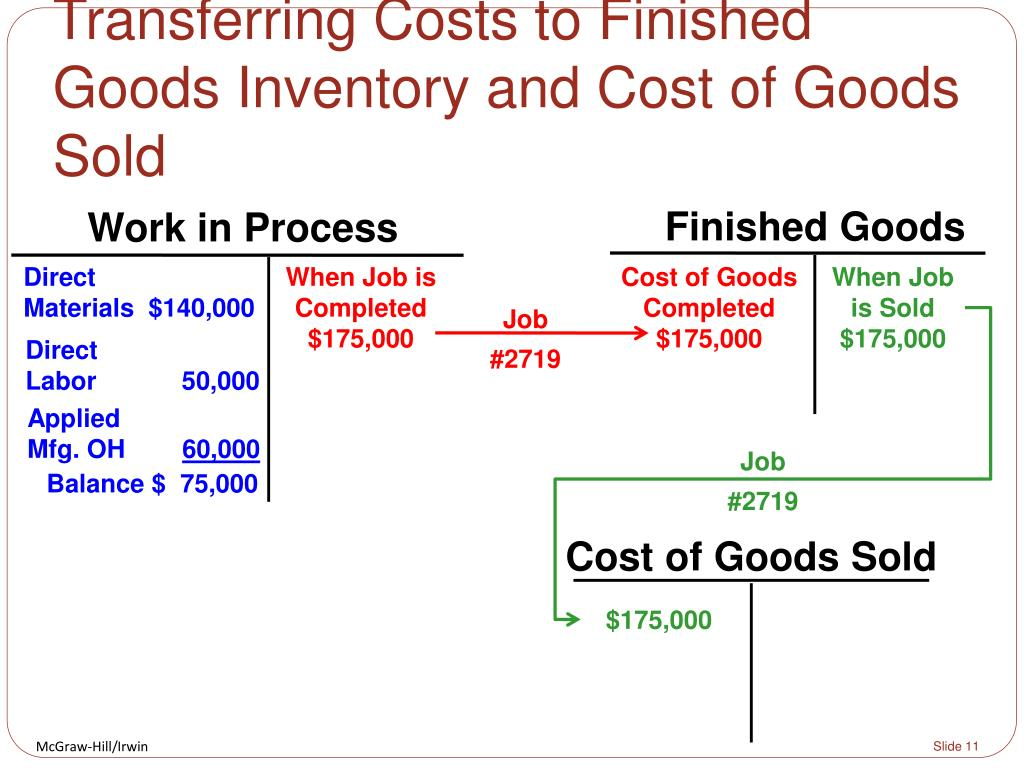inventory and cost Inventory for a retailer or distributor is the merchandise that was purchased and has not yet been sold to customers for a manufacturer, inventory consists of raw.