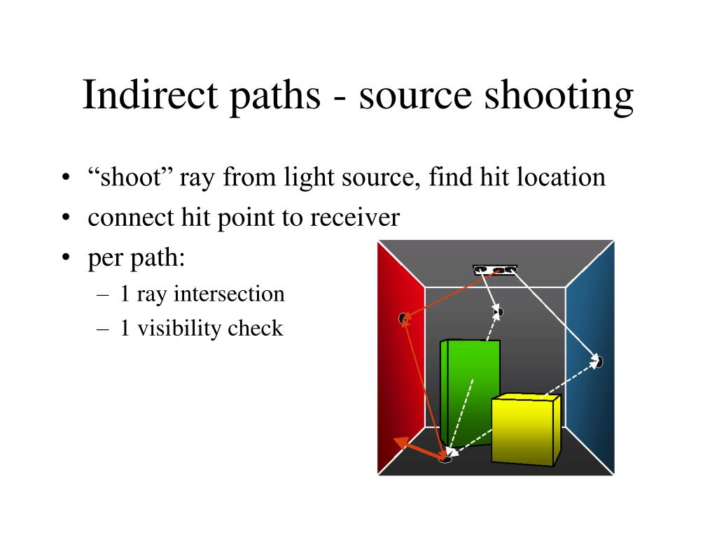 Indirect paths - source shooting