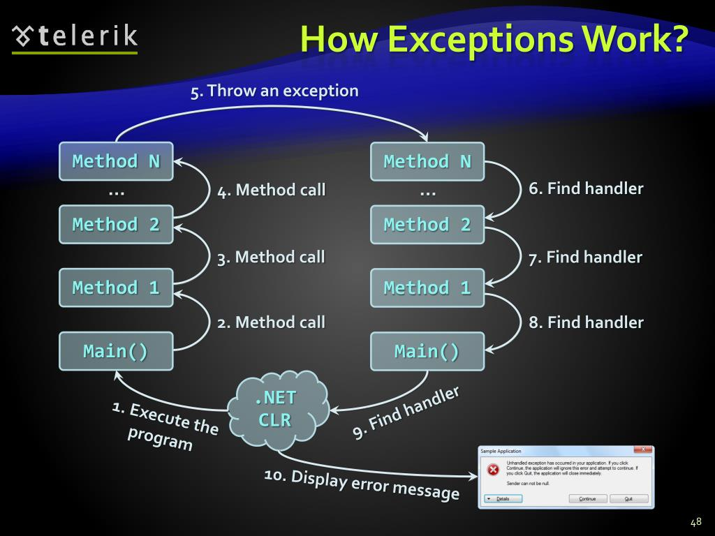 How Exceptions Work?