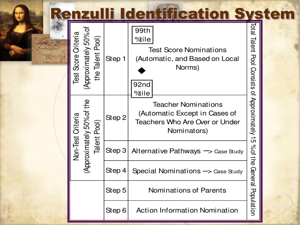 Renzulli Identification System