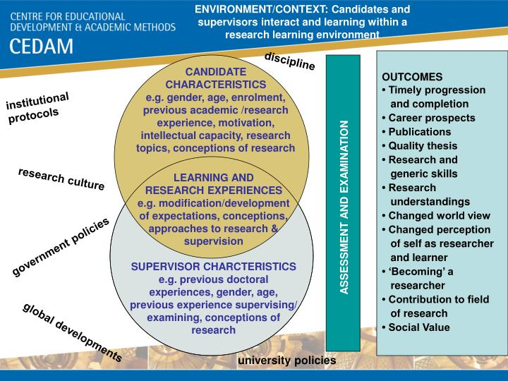 ENVIRONMENT/CONTEXT: Candidates and supervisors interact and learning within a research learning env...