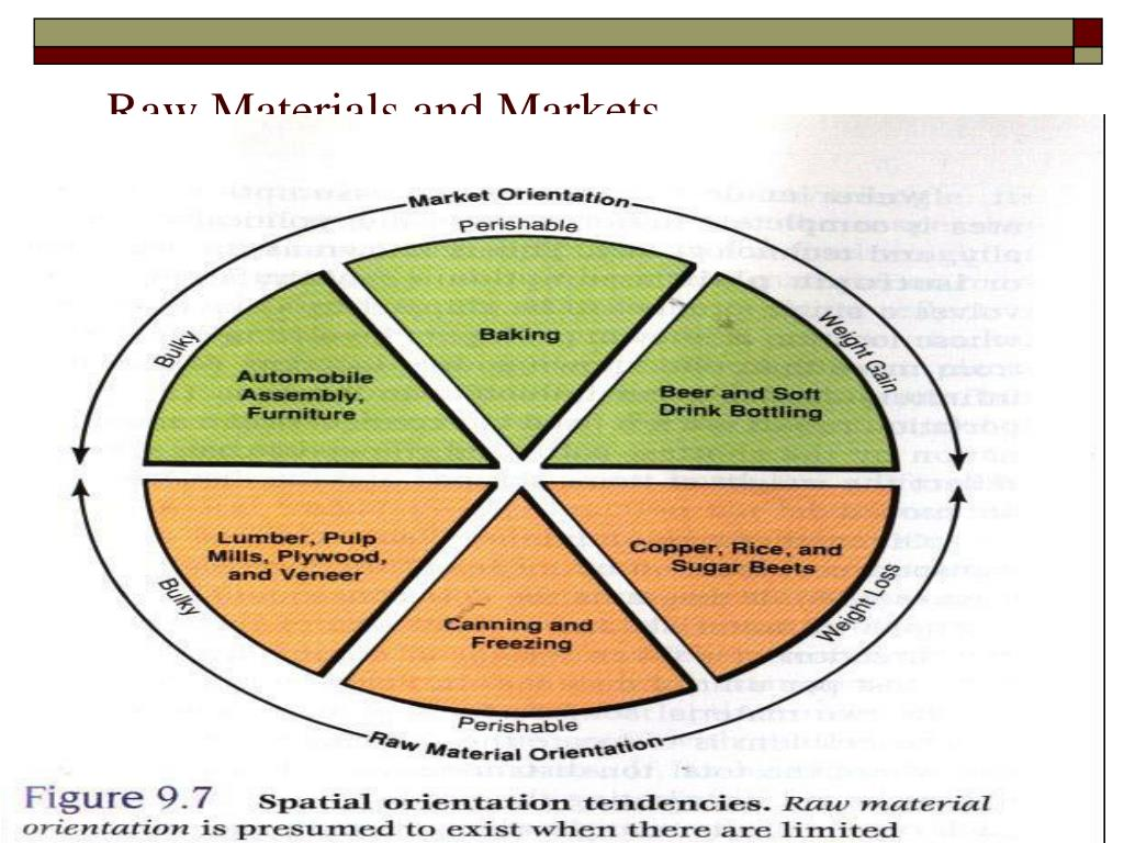 Raw Materials and Markets