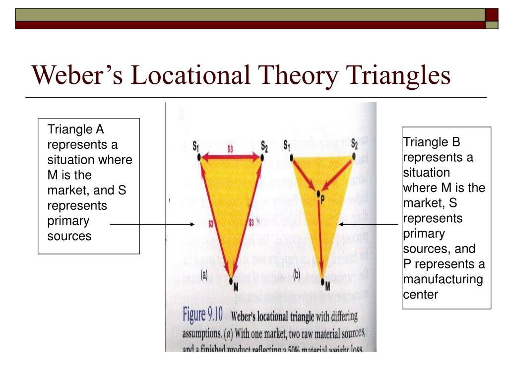 Weber's Locational Theory Triangles