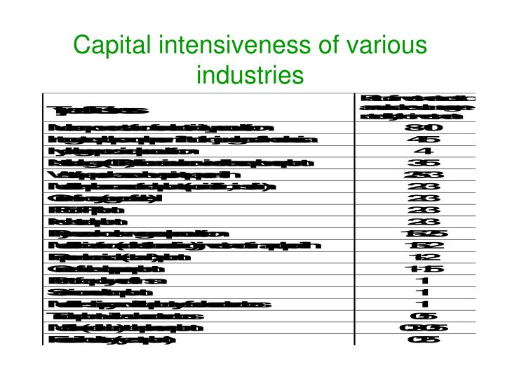 Capital intensiveness of various industries l.jpg