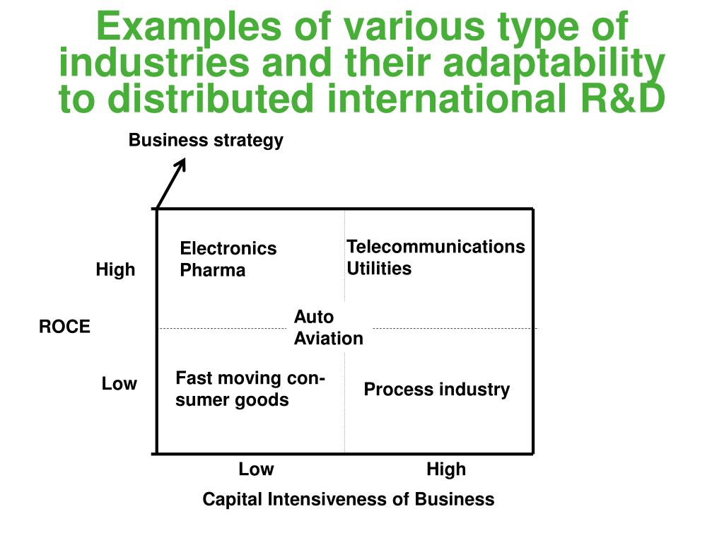 Examples of various type of industries and their adaptability