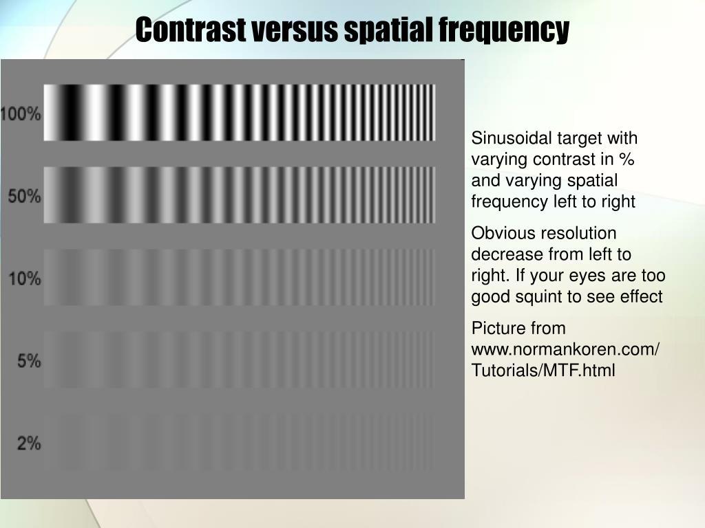 Contrast versus spatial frequency