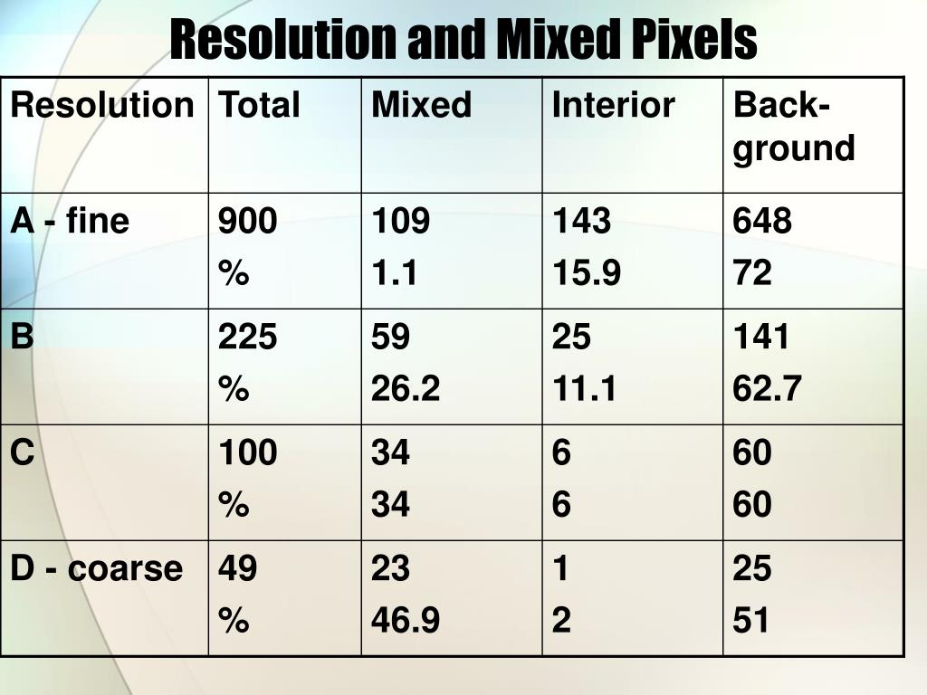 Resolution and Mixed Pixels