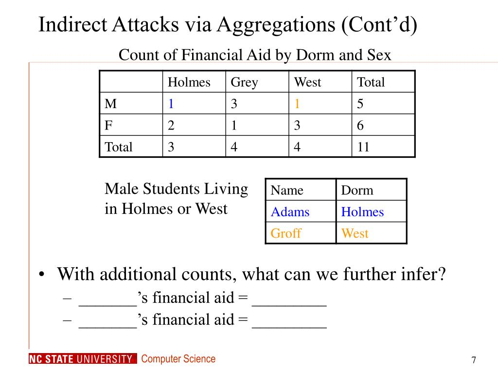 Indirect Attacks via Aggregations (Cont'd)