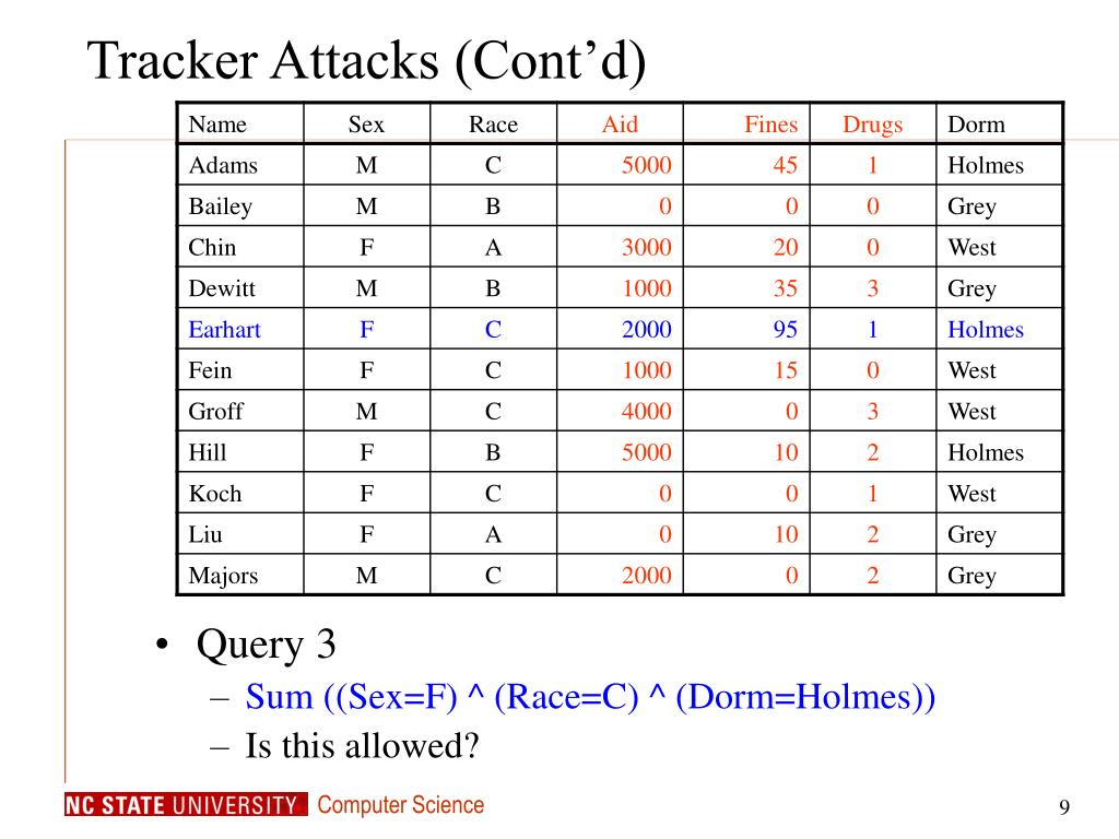Tracker Attacks (Cont'd)