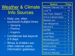 weather climate info sources