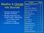 weather climate info sources6