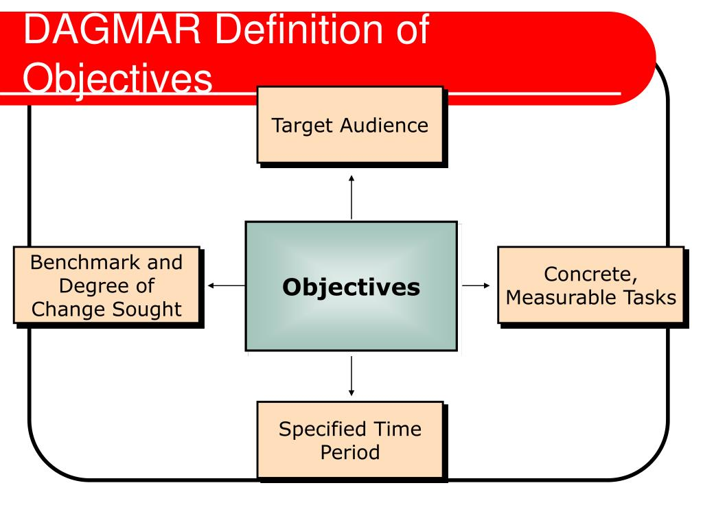 DAGMAR Definition of Objectives