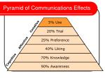 pyramid of communications effects