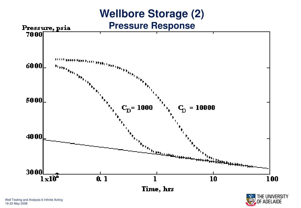 Wellbore Storage (2)