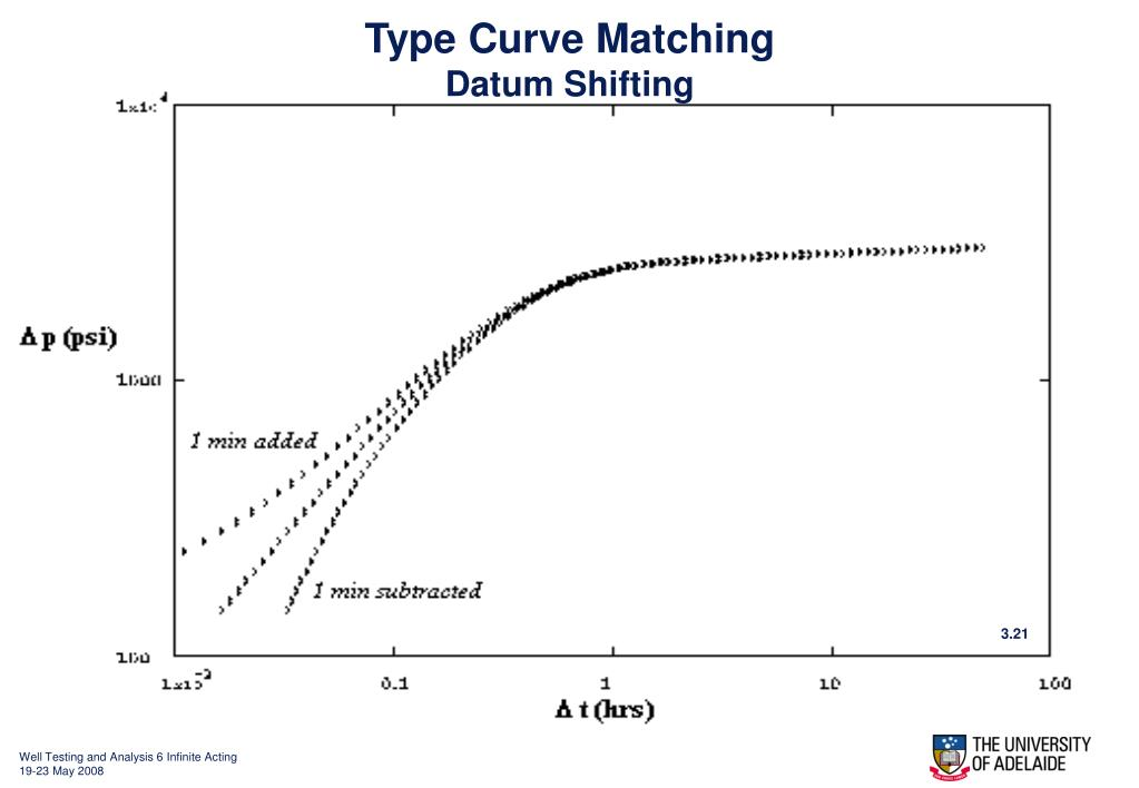 Type Curve Matching