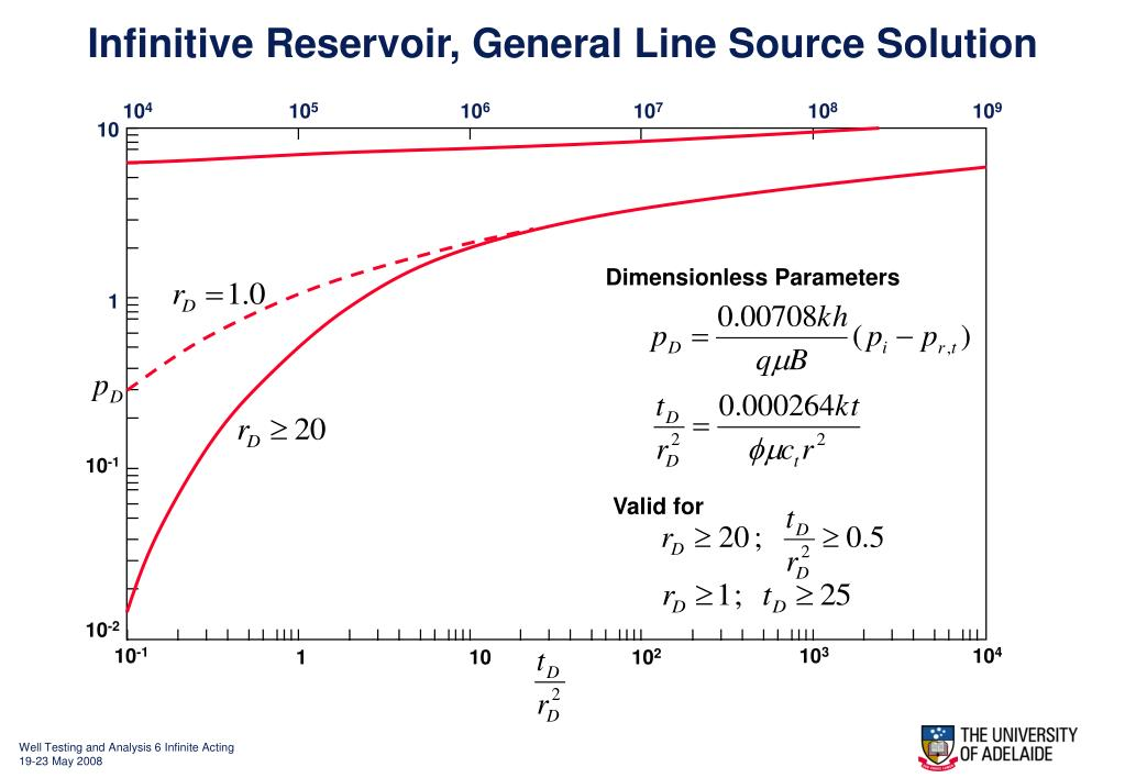 Infinitive Reservoir, General Line Source Solution