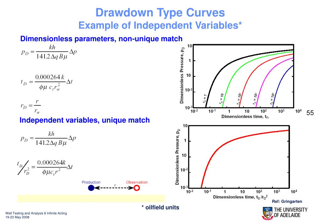 Drawdown Type Curves