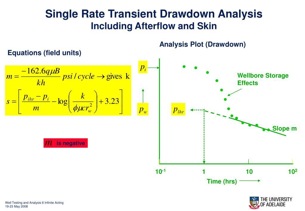 Single Rate Transient Drawdown Analysis