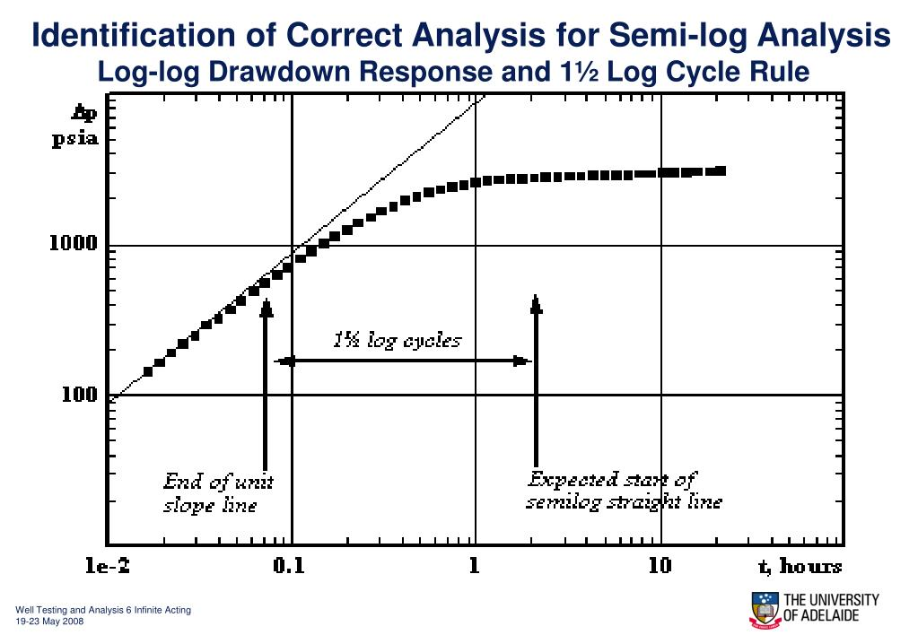 Identification of Correct Analysis for Semi-log Analysis