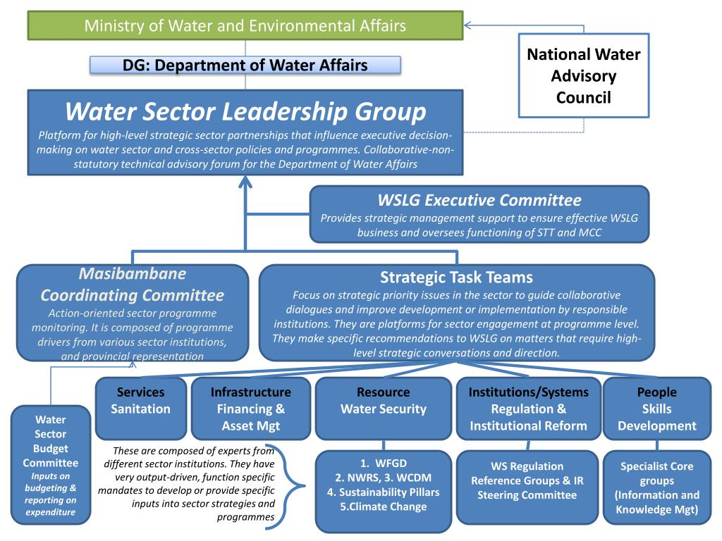 Ministry of Water and Environmental Affairs