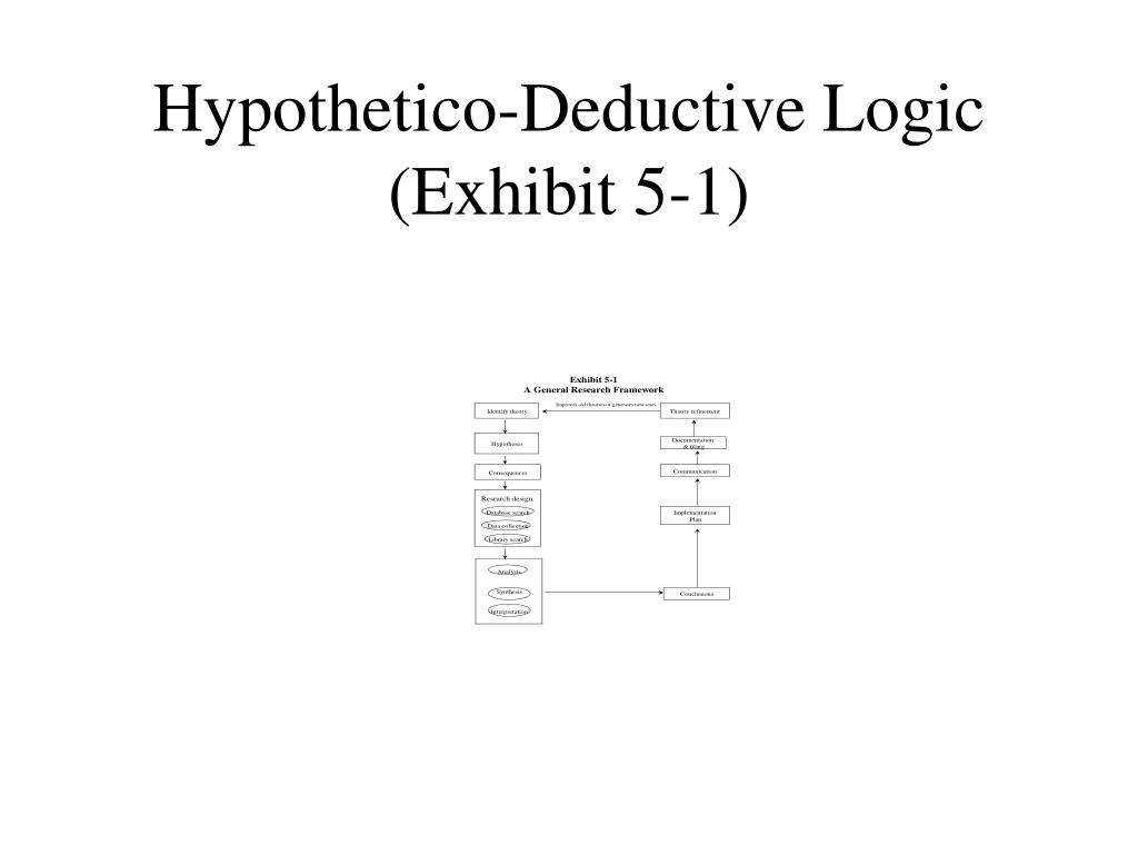 Hypothetico-Deductive Logic (Exhibit 5-1)