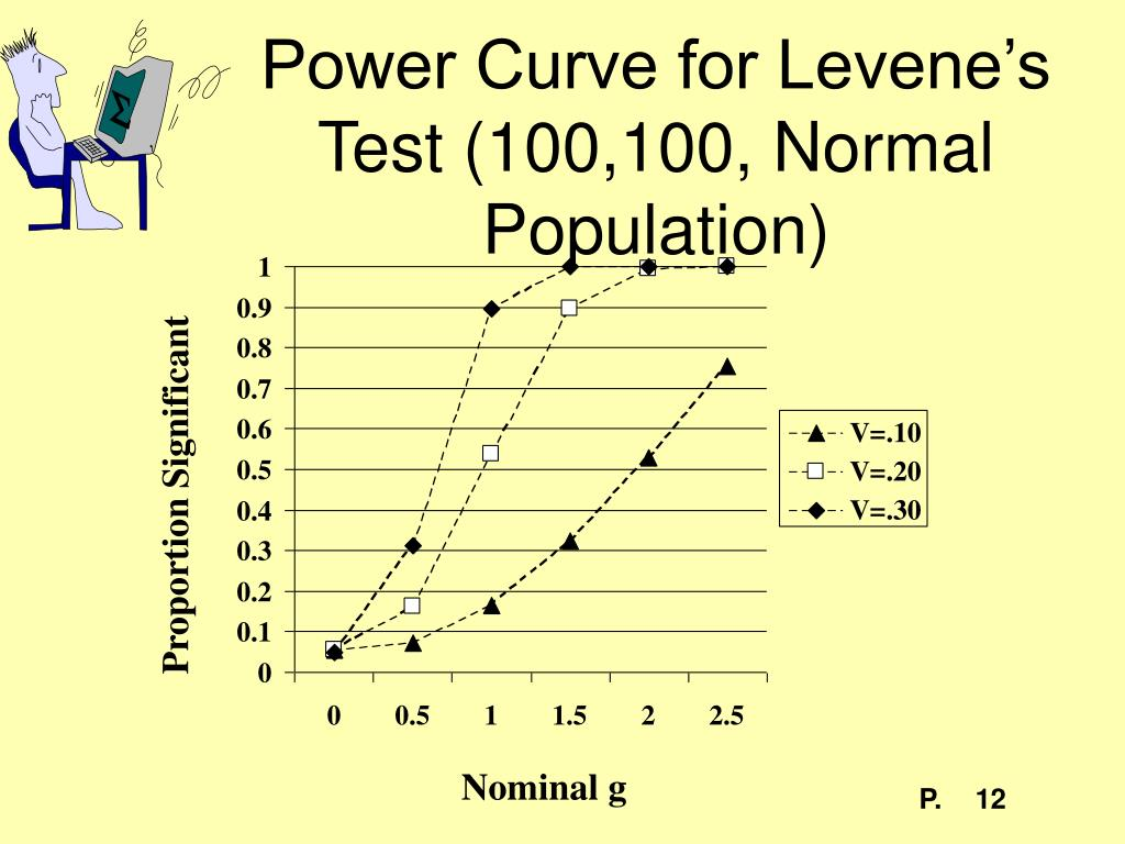 Power Curve for Levene's Test (100,100, Normal Population)