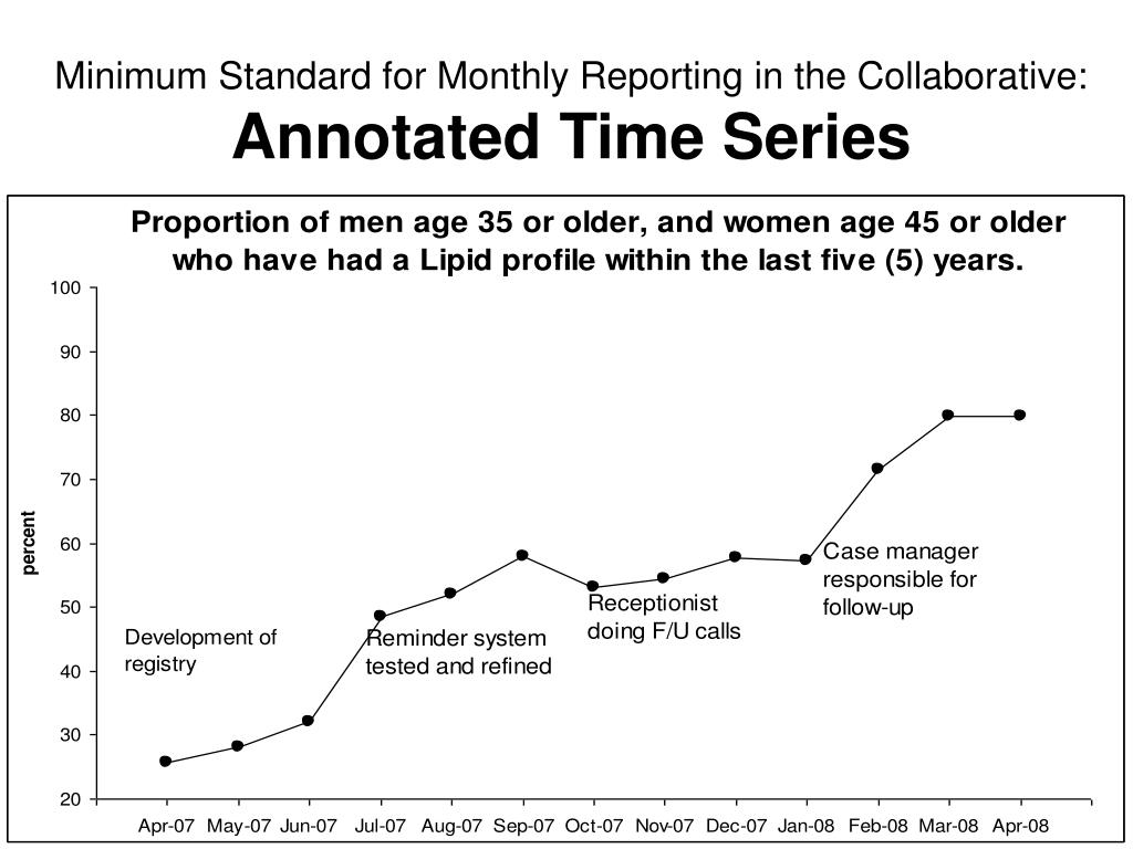 Minimum Standard for Monthly Reporting in the Collaborative: