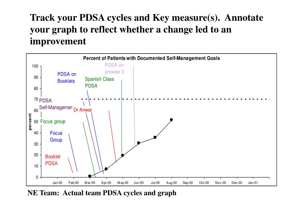 Track your PDSA cycles and Key measure(s).  Annotate your graph to reflect whether a change led to an improvement