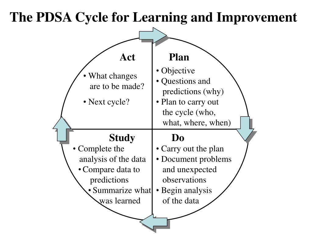 The PDSA Cycle for Learning and Improvement