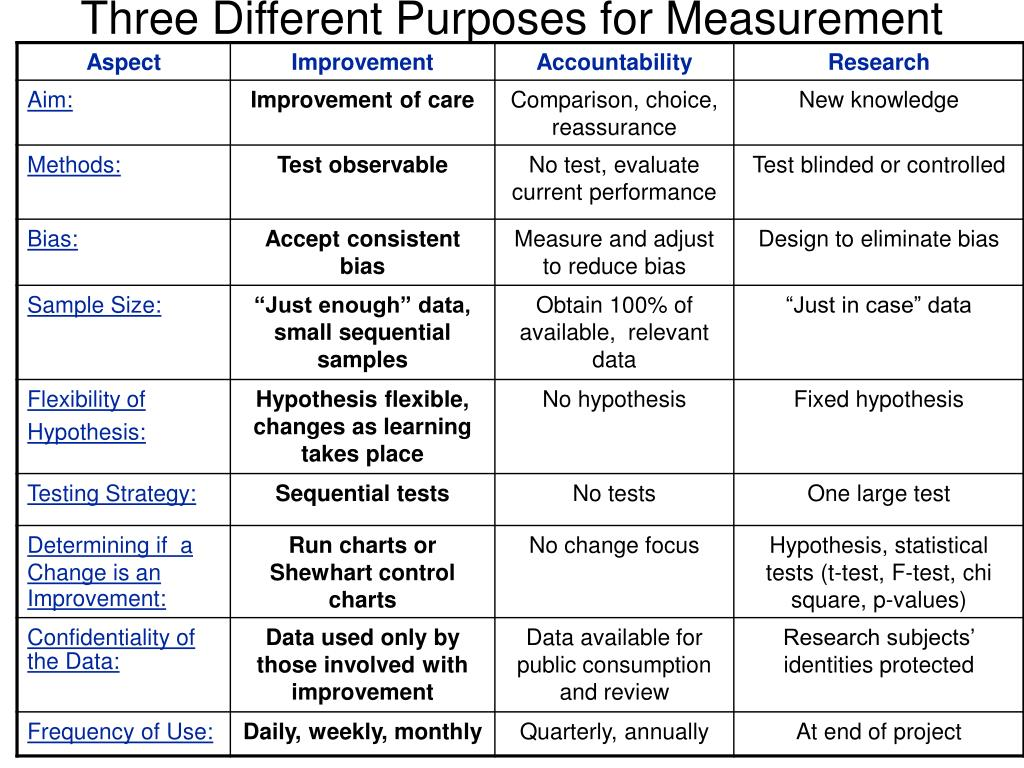 Three Different Purposes for Measurement