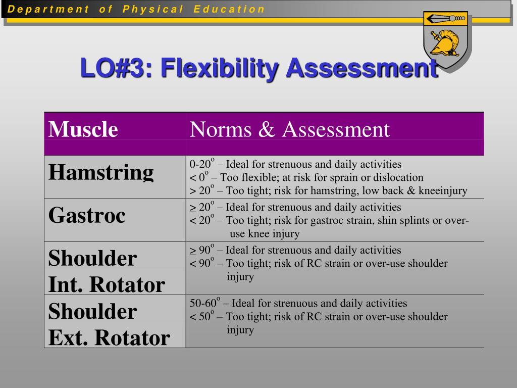 LO#3: Flexibility Assessment