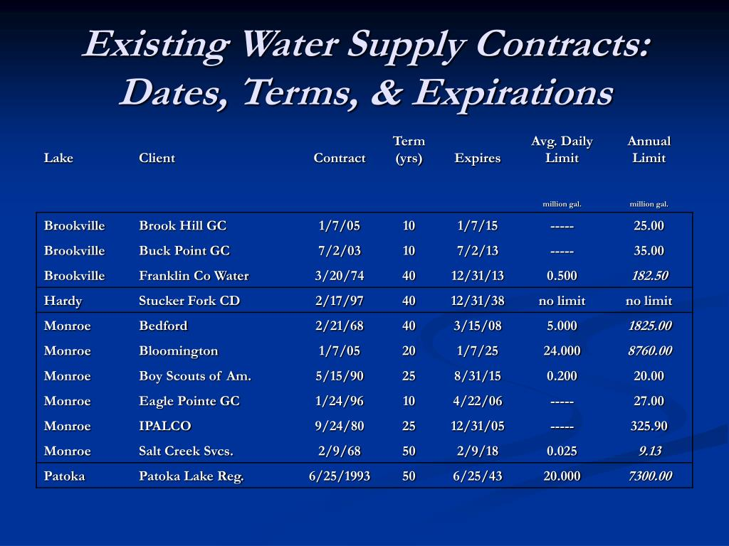 Existing Water Supply Contracts: