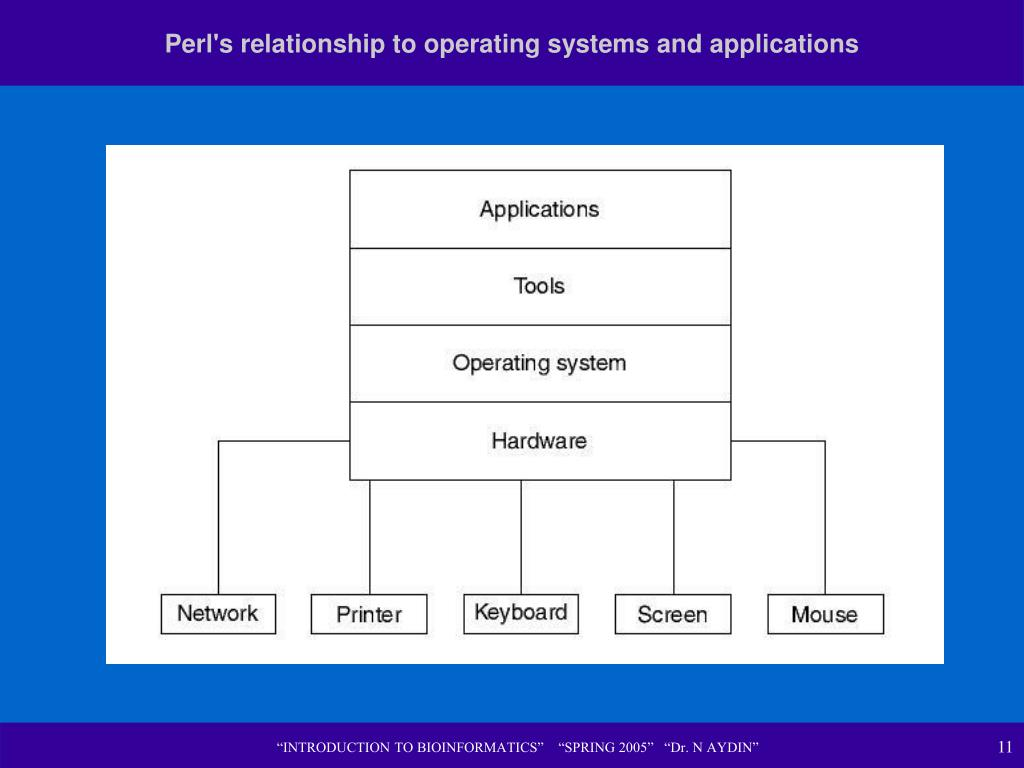 Perl's relationship to operating systems and applications