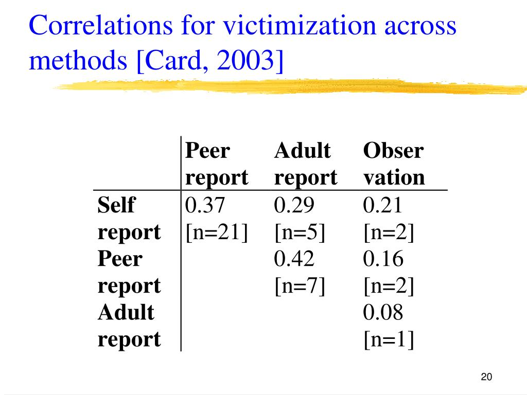 Correlations for victimization across methods [Card, 2003]