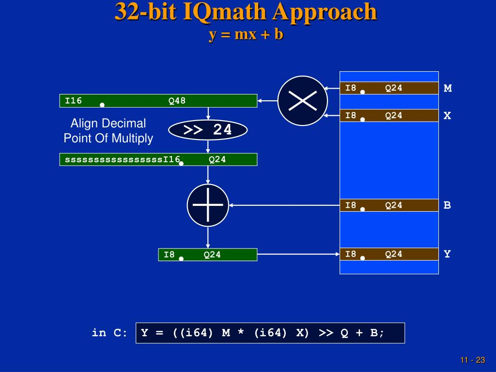 32-bit IQmath Approach