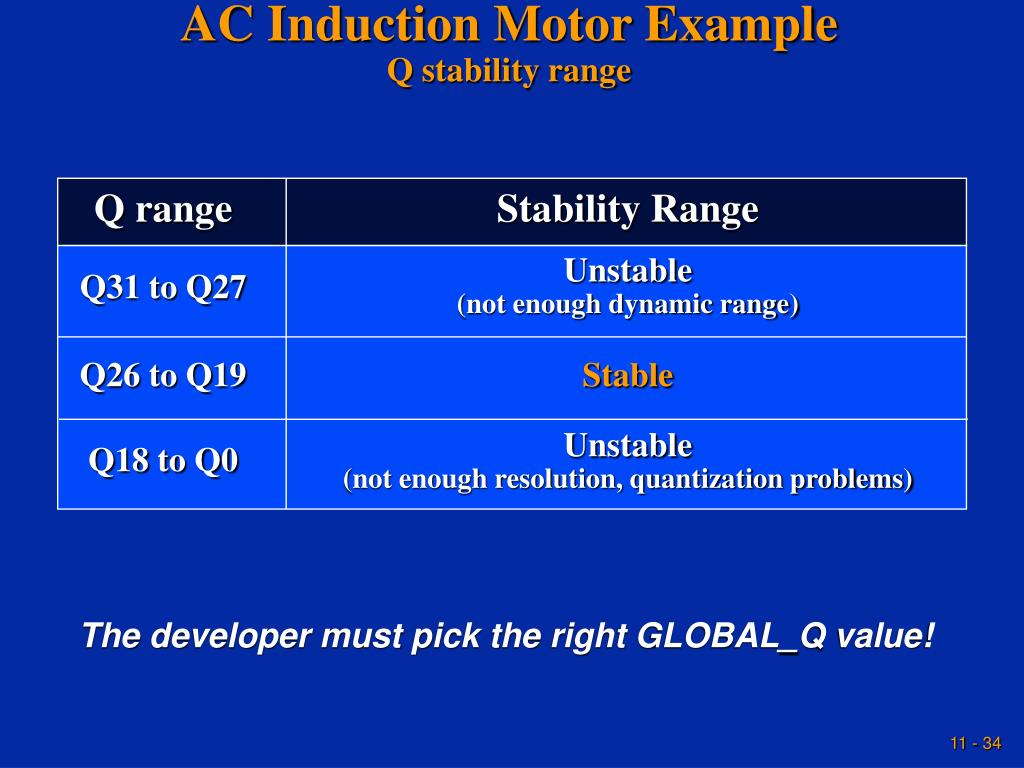 AC Induction Motor Example