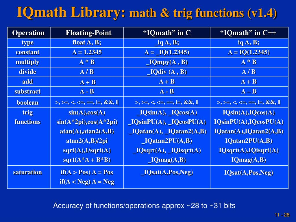 IQmath Library: